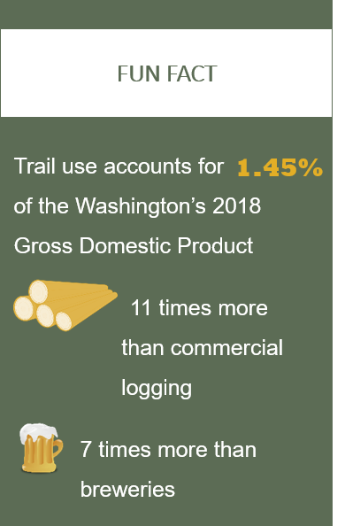 Fun fact about trails value of gross domestic product