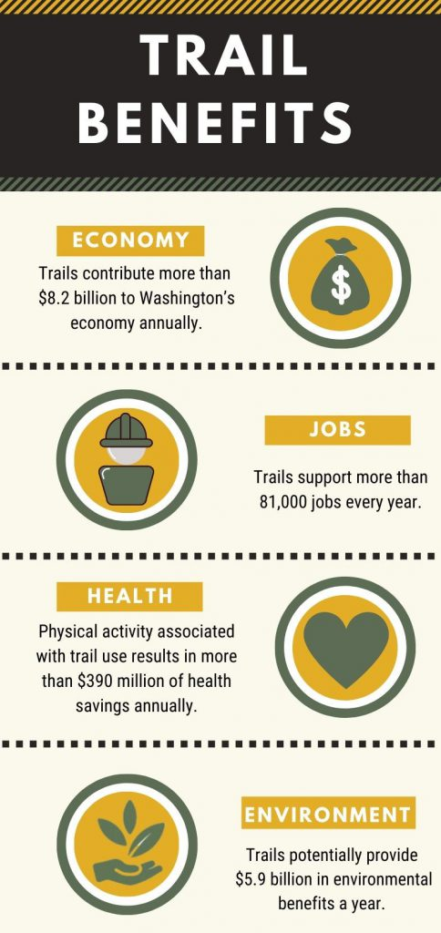 Benefits of Trails
